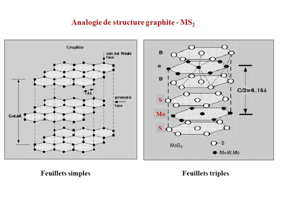 Mo S S Analogie de structure graphite - MS 2 Feuillets simplesFeuillets triples