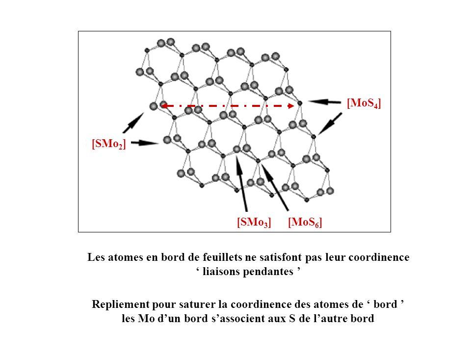Les atomes en bord de feuillets ne satisfont pas leur coordinence liaisons pendantes Repliement pour saturer la coordinence des atomes de bord les Mo