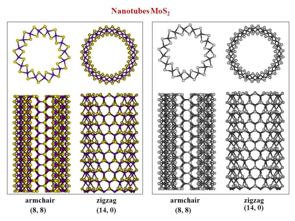 Nanotubes MoS 2 armchairzigzag (8, 8)(14, 0) armchairzigzag (8, 8) (14, 0)
