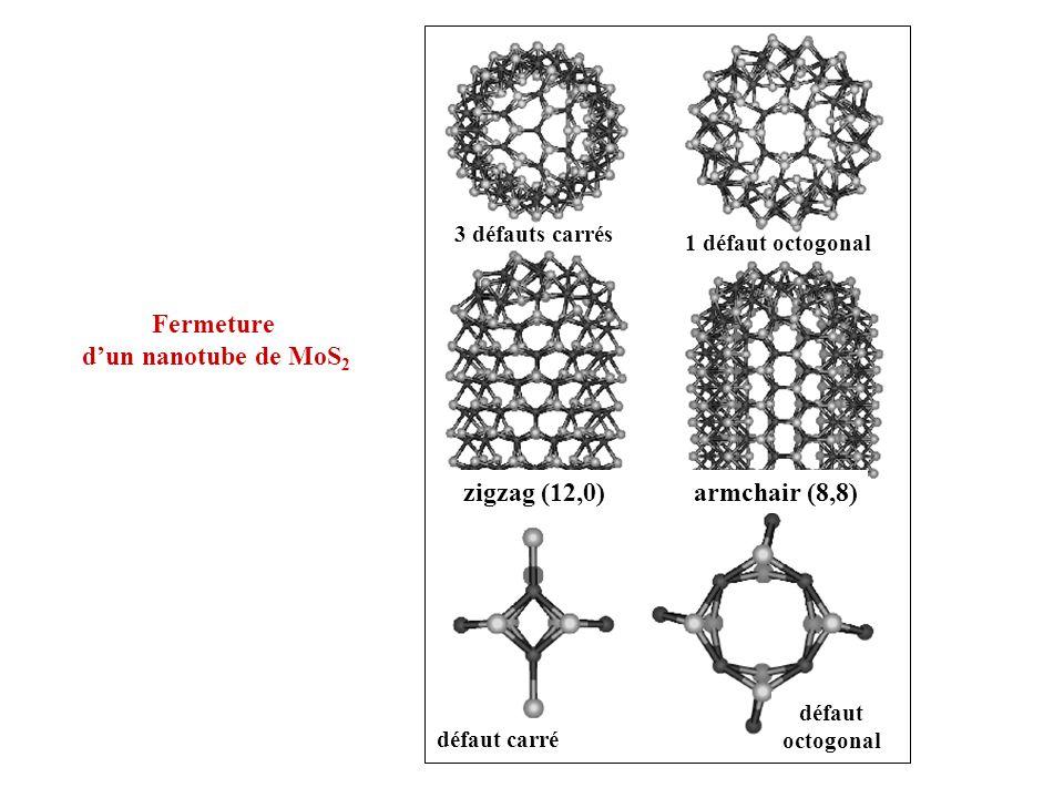 zigzag (12,0) défaut carré 3 défauts carrés armchair (8,8) défaut octogonal 1 défaut octogonal Fermeture dun nanotube de MoS 2