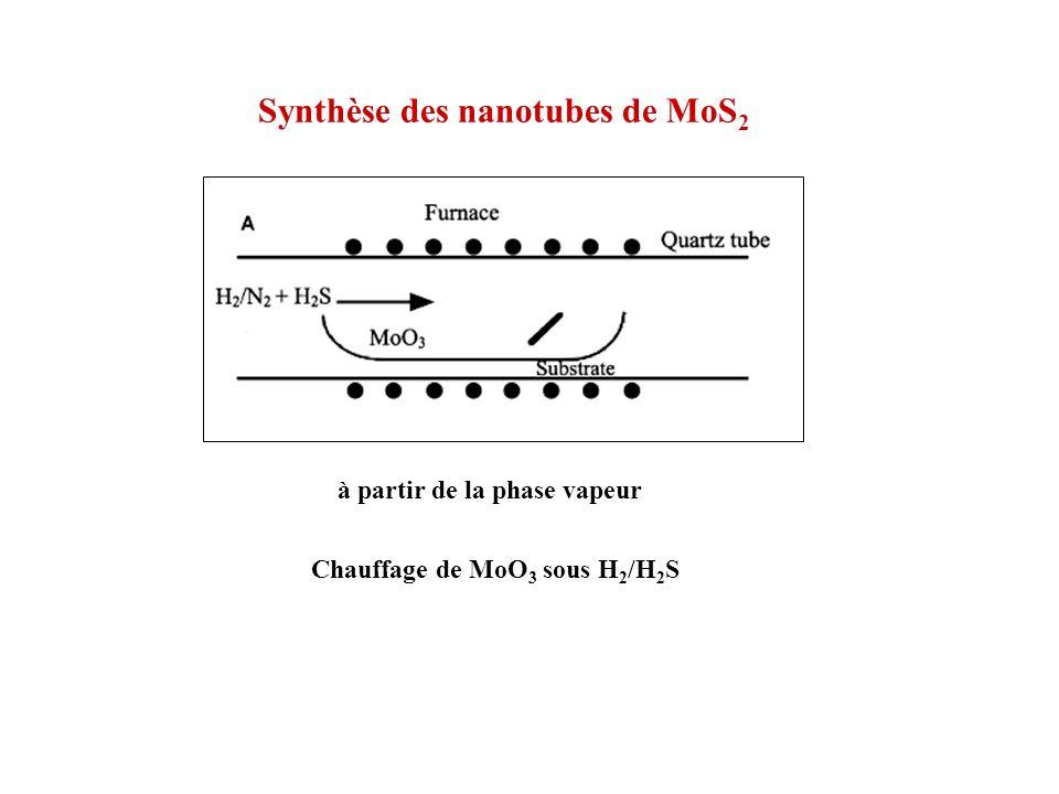 Synthèse des nanotubes de MoS 2 à partir de la phase vapeur Chauffage de MoO 3 sous H 2 /H 2 S