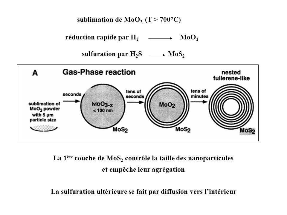 sublimation de MoO 3 (T > 700°C) La 1 ère couche de MoS 2 contrôle la taille des nanoparticules et empêche leur agrégation La sulfuration ultérieure s