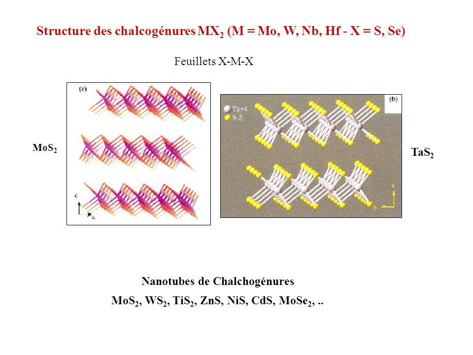 TaS 2 MoS 2 Structure des chalcogénures MX 2 (M = Mo, W, Nb, Hf - X = S, Se) Feuillets X-M-X Nanotubes de Chalchogénures MoS 2, WS 2, TiS 2, ZnS, NiS,