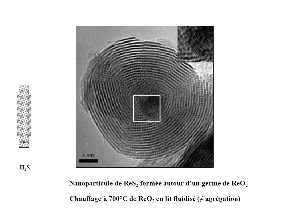 Nanoparticule de ReS 2 formée autour dun germe de ReO 2 Chauffage à 700°C de ReO 2 en lit fluidisé ( agrégation) H2SH2S