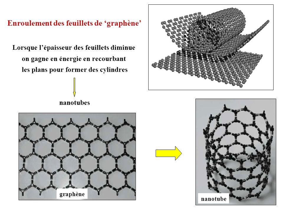 graphène nanotube Lorsque lépaisseur des feuillets diminue on gagne en énergie en recourbant les plans pour former des cylindres nanotubes Enroulement