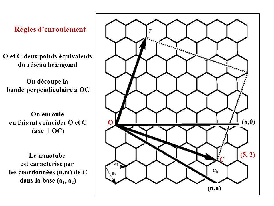 (n,0) (n,n) Règles denroulement O C O et C deux points équivalents du réseau hexagonal On découpe la bande perpendiculaire à OC On enroule en faisant