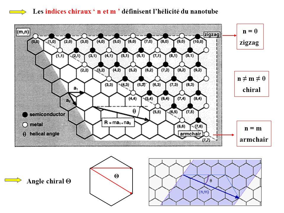 Synthèse des nanotubes de WS 2 Formation de wiskers de WO 3 par oxydation dun fil de W Formation rapide (qq.