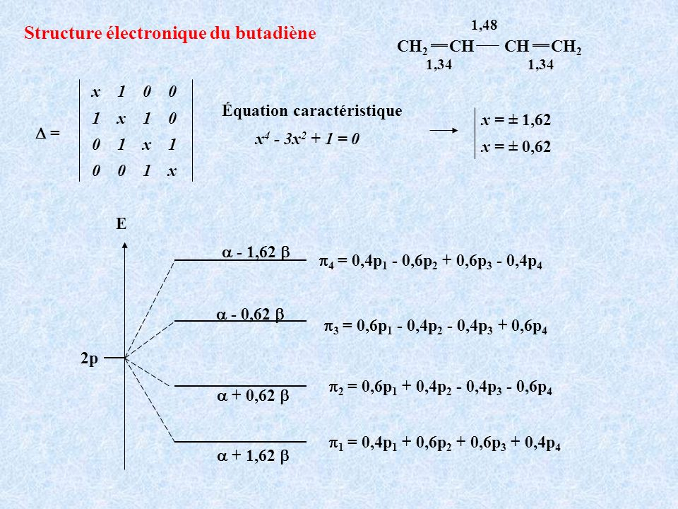 Structure électronique du butadiène 1,34 1,48 1,34 CH 2 CH CH CH 2 x 1 0 0 1 x 1 0 0 1 x 1 0 0 1 x = Équation caractéristique x 4 - 3x 2 + 1 = 0 x = ±