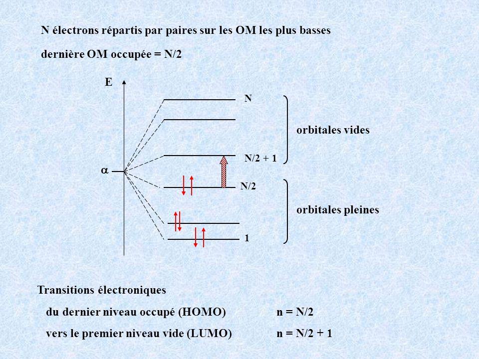 N électrons répartis par paires sur les OM les plus basses dernière OM occupée = N/2 E 1 N N/2 N/2 + 1 orbitales vides orbitales pleines Transitions é