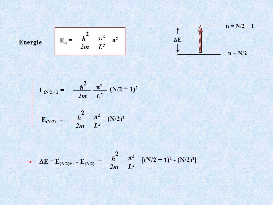 Energie E n = 2 2m L2L2 n2n2 n = N/2 + 1 n = N/2 E E = E (N/2)+1 - E (N/2) = 2 2m L2L2 [(N/2 + 1) 2 - (N/2) 2 ] E (N/2) = 2 2m L2L2 (N/2) 2 E (N/2)+1