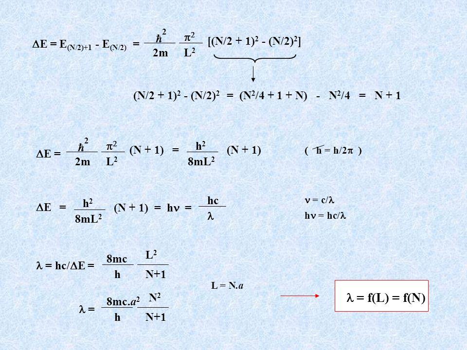 = hc/ E = 8mc h L2L2 N+1 L = N.a = 8mc.a 2 h N2N2 N+1 = f(L) = f(N) E = E (N/2)+1 - E (N/2) = 2 2m L2L2 [(N/2 + 1) 2 - (N/2) 2 ] = (N 2 /4 + 1 + N) -