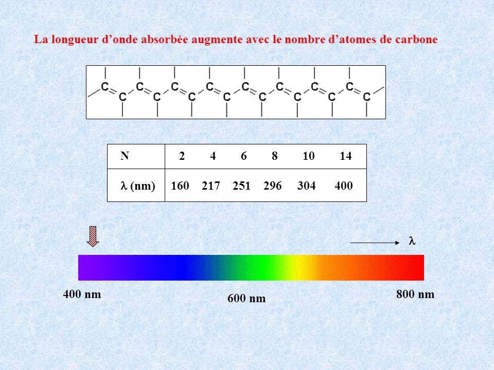 La longueur donde absorbée augmente avec le nombre datomes de carbone N 2 4 6 8 10 14 (nm) 160 217 251 296 304 400 400 nm800 nm 600 nm