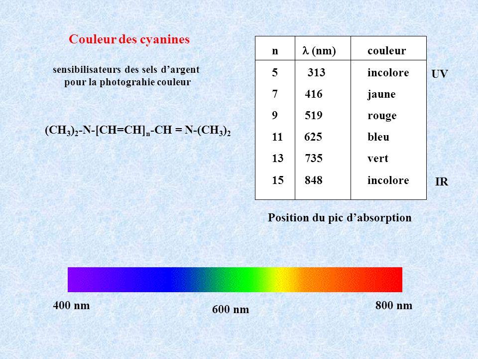 Couleur des cyanines n (nm) couleur 5 313 incolore 7 416 jaune 9 519 rouge 11 625 bleu 13 735 vert 15 848 incolore 400 nm800 nm 600 nm IR UV Position