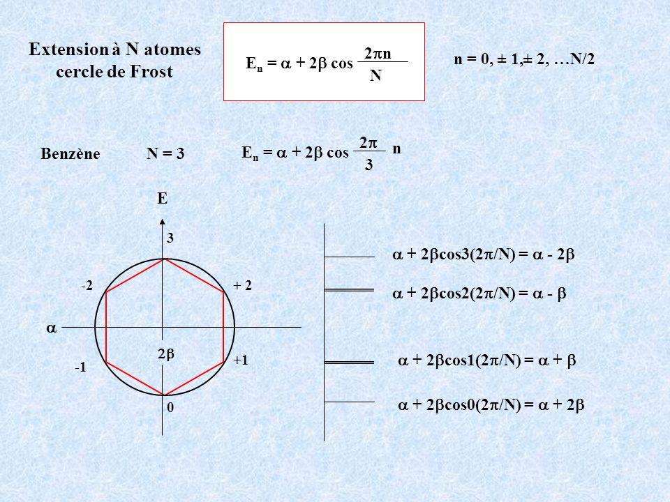 Extension à N atomes cercle de Frost E n = + 2 cos 2 n N n = 0, ± 1,± 2, …N/2 E 0 + 2-2 +1 3 + 2 cos3(2 /N) = - 2 + 2 cos2(2 /N) = - + 2 cos1(2 /N) =