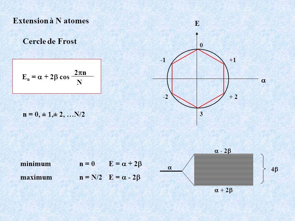 E 0 + 2-2 +1 3 Extension à N atomes Cercle de Frost E n = + 2 cos 2 n N n = 0, ± 1,± 2, …N/2 minimum n = 0 E = + 2 maximum n = N/2 E = - 2 + 2 - 2 4