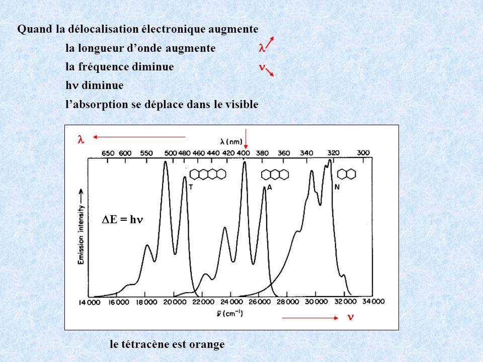 Quand la délocalisation électronique augmente la longueur donde augmente la fréquence diminue h diminue labsorption se déplace dans le visible E = h l