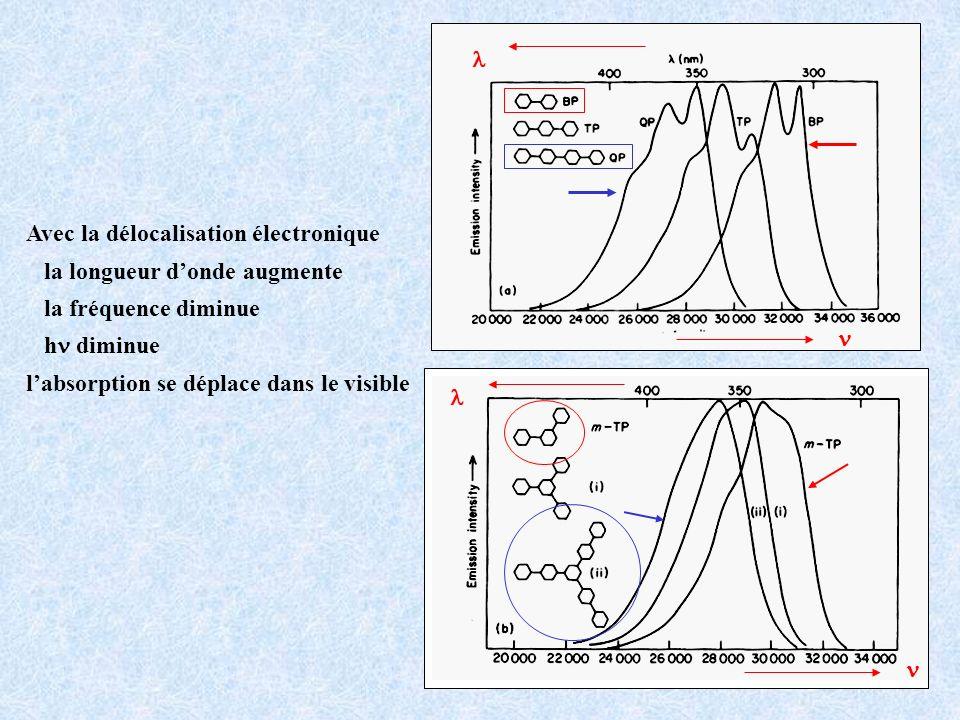 Avec la délocalisation électronique la longueur donde augmente la fréquence diminue h diminue labsorption se déplace dans le visible