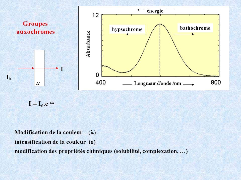 Groupes auxochromes hypsochrome bathochrome énergie Modification de la couleur ( ) intensification de la couleur ( ) modification des propriétés chimi