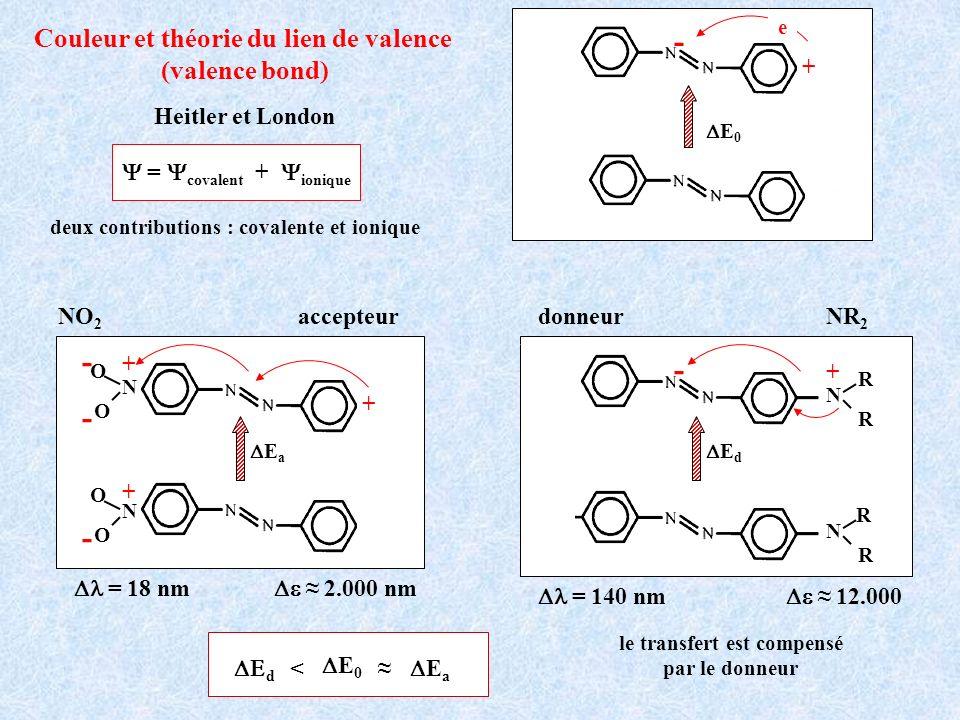 = covalent + ionique Couleur et théorie du lien de valence (valence bond) Heitler et London deux contributions : covalente et ionique + - e E 0 = 140