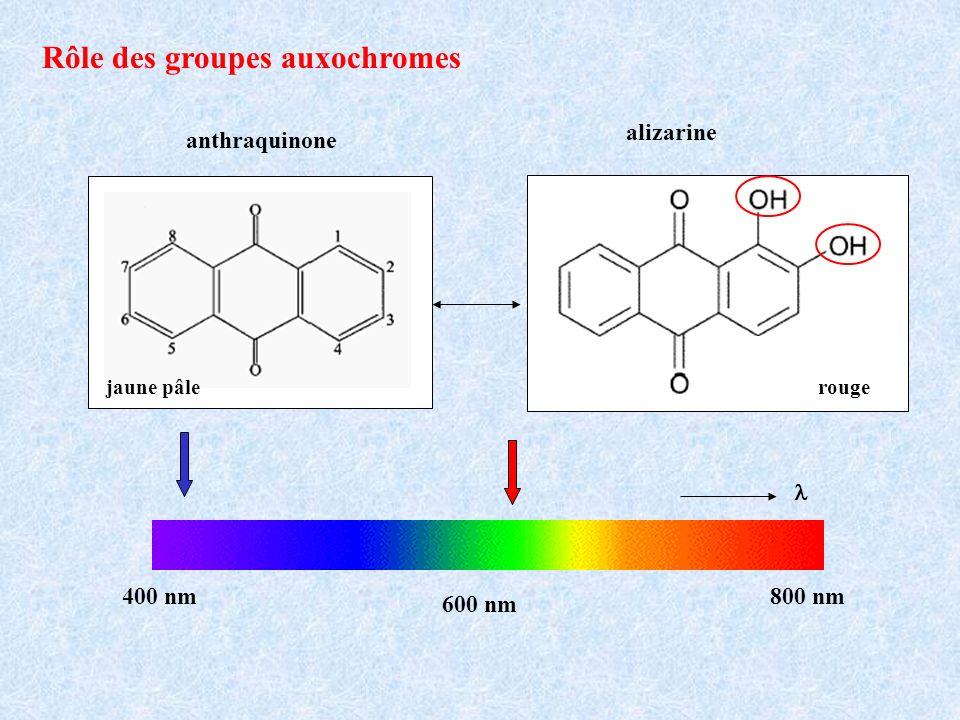 Rôle des groupes auxochromes alizarine anthraquinone jaune pâlerouge 400 nm800 nm 600 nm