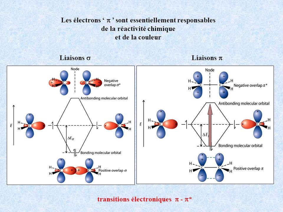Groupes auxochromes hypsochrome bathochrome énergie Modification de la couleur ( ) intensification de la couleur ( ) modification des propriétés chimiques (solubilité, complexation, …) I = I 0.e - x I0I0 I x
