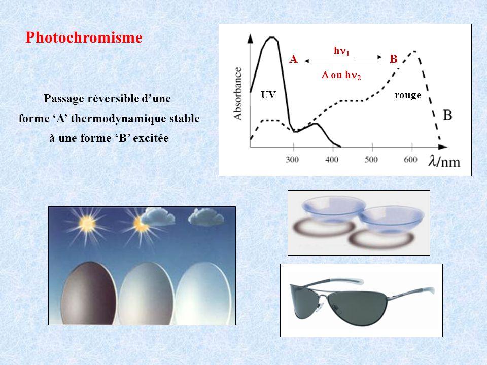 Photochromisme Passage réversible dune forme A thermodynamique stable à une forme B excitée UVrouge A B h ou h
