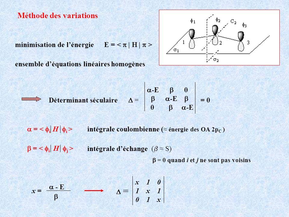 La molécule de benzène - C 6 H 6 1 2 3 4 5 6 x 1 0 0 0 1 1 x 1 0 0 0 0 1 x 1 0 0 0 0 1 x 1 0 0 0 0 1 x 1 1 0 0 0 1 x = x = - E Déterminant séculaire x sur la diagonale 1 entre atomes voisins 0 pour les autres 6 orbitales moléculaires avec 6 électrons 6 OA p z