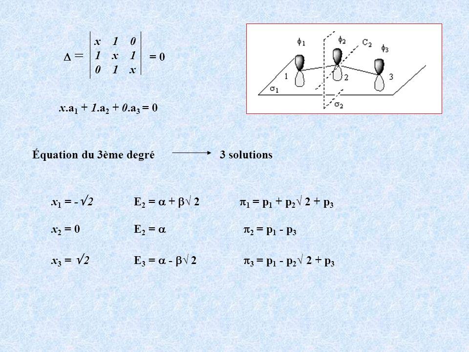 N électrons répartis par paires sur les OM les plus basses dernière OM occupée = N/2 E 1 N N/2 N/2 + 1 orbitales vides orbitales pleines Transitions électroniques du dernier niveau occupé (HOMO) n = N/2 vers le premier niveau vide (LUMO) n = N/2 + 1