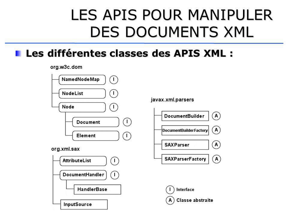 LES APIS POUR MANIPULER DES DOCUMENTS XML Les différentes classes des APIS XML :