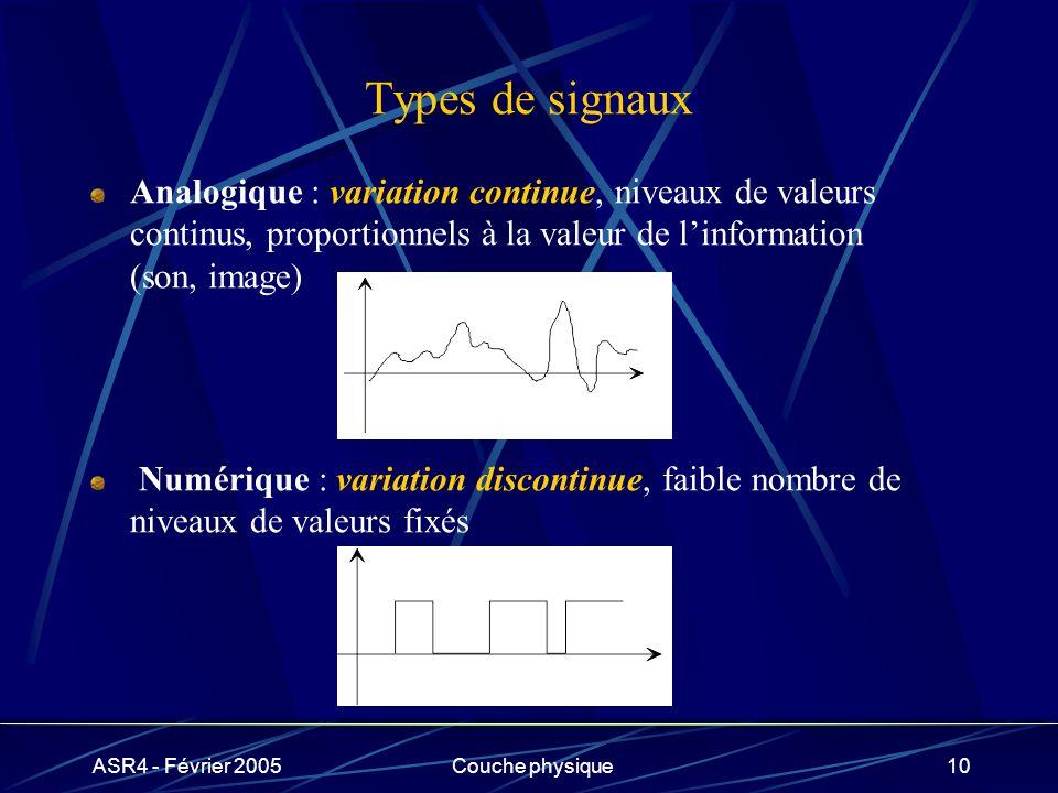 ASR4 - Février 2005Couche physique10 Types de signaux Analogique : variation continue, niveaux de valeurs continus, proportionnels à la valeur de linf