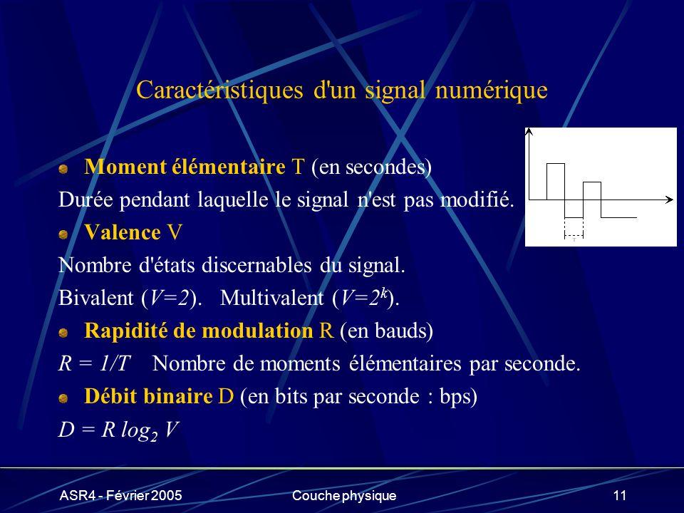 ASR4 - Février 2005Couche physique11 Caractéristiques d'un signal numérique Moment élémentaire T (en secondes) Durée pendant laquelle le signal n'est