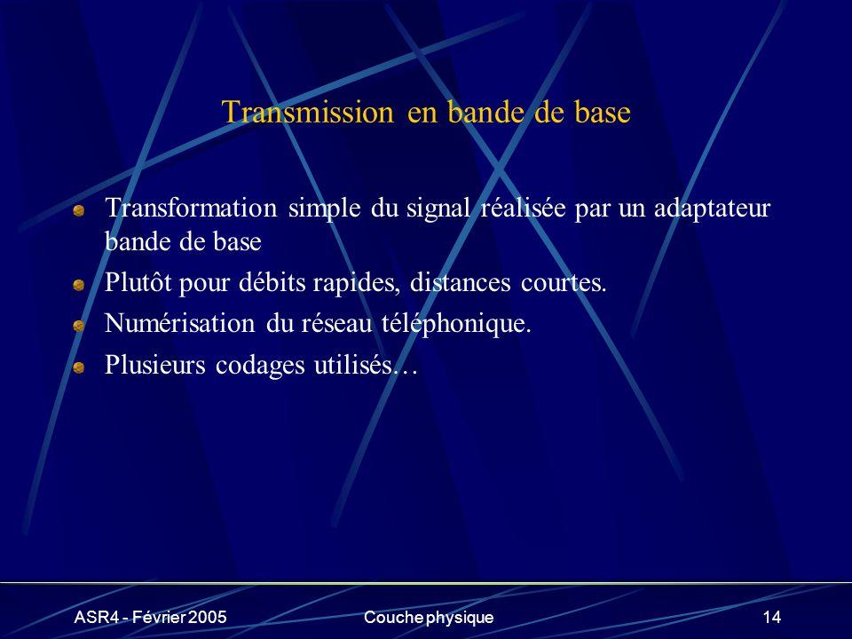 ASR4 - Février 2005Couche physique14 Transmission en bande de base Transformation simple du signal réalisée par un adaptateur bande de base Plutôt pou