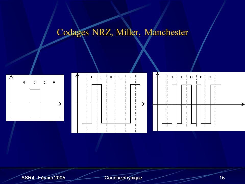 ASR4 - Février 2005Couche physique15 Codages NRZ, Miller, Manchester