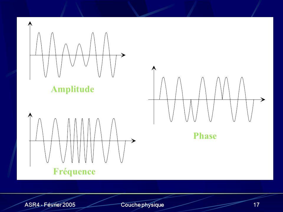 ASR4 - Février 2005Couche physique17 Amplitude Fréquence Phase