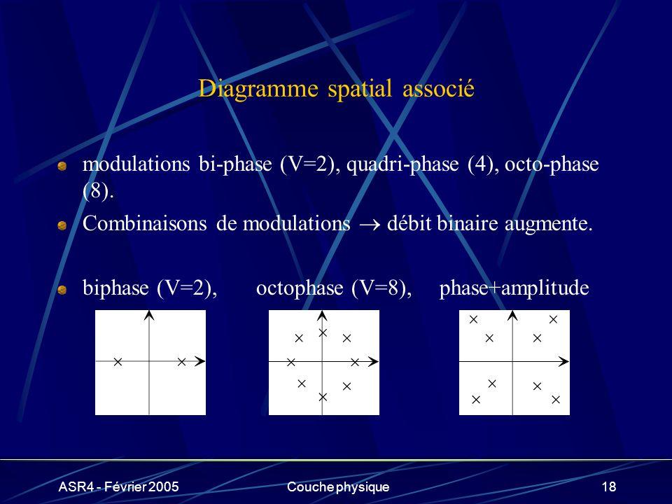 ASR4 - Février 2005Couche physique18 Diagramme spatial associé modulations bi-phase (V=2), quadri-phase (4), octo-phase (8). Combinaisons de modulatio