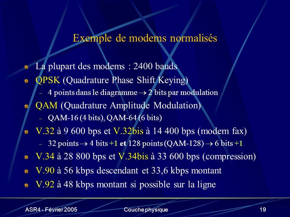 ASR4 - Février 2005Couche physique19 Exemple de modems normalisés La plupart des modems : 2400 bauds QPSK (Quadrature Phase Shift Keying) 4 points dan