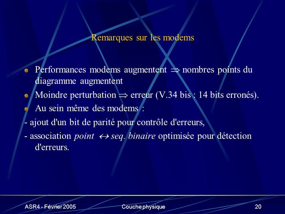 ASR4 - Février 2005Couche physique20 Remarques sur les modems Performances modems augmentent nombres points du diagramme augmentent Moindre perturbati