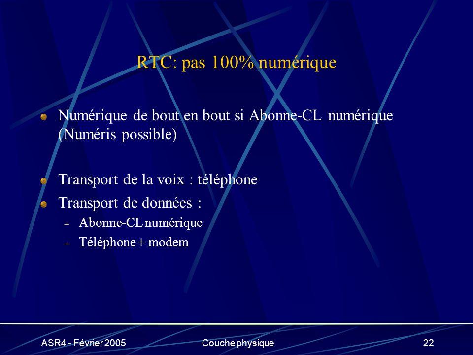 ASR4 - Février 2005Couche physique22 RTC: pas 100% numérique Numérique de bout en bout si Abonne-CL numérique (Numéris possible) Transport de la voix