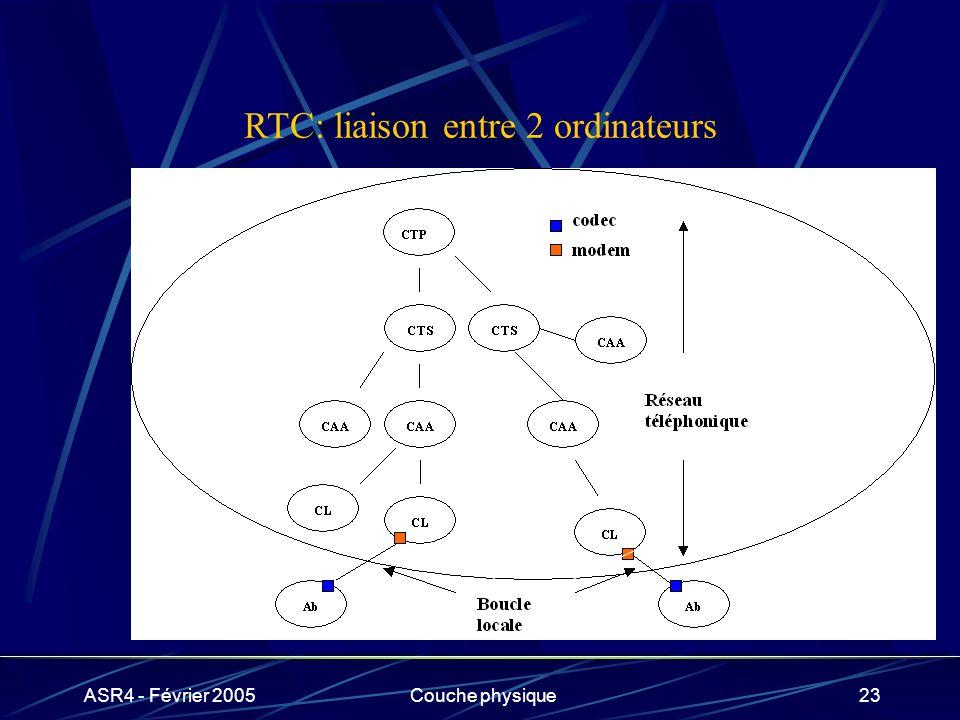 ASR4 - Février 2005Couche physique23 RTC: liaison entre 2 ordinateurs