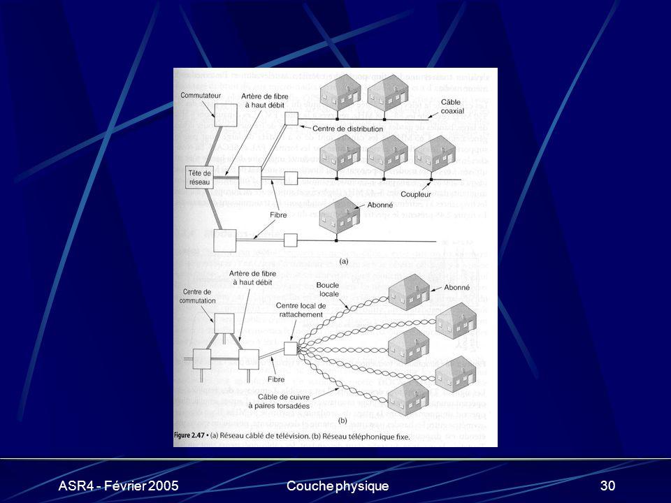 ASR4 - Février 2005Couche physique30