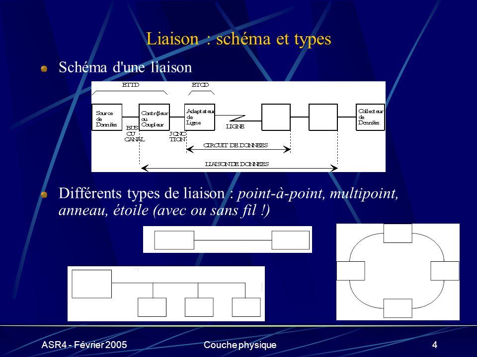 ASR4 - Février 2005Couche physique5 Codage de l information Les informations sont représentées par des séquences binaires constituant les caractères d un alphabet comprenant en général : des lettres, chiffres, signes de ponctuation, … des caractères spéciaux (fonctionnement de la communication) 1 caractère 1 séquence de n bits Choix de n .