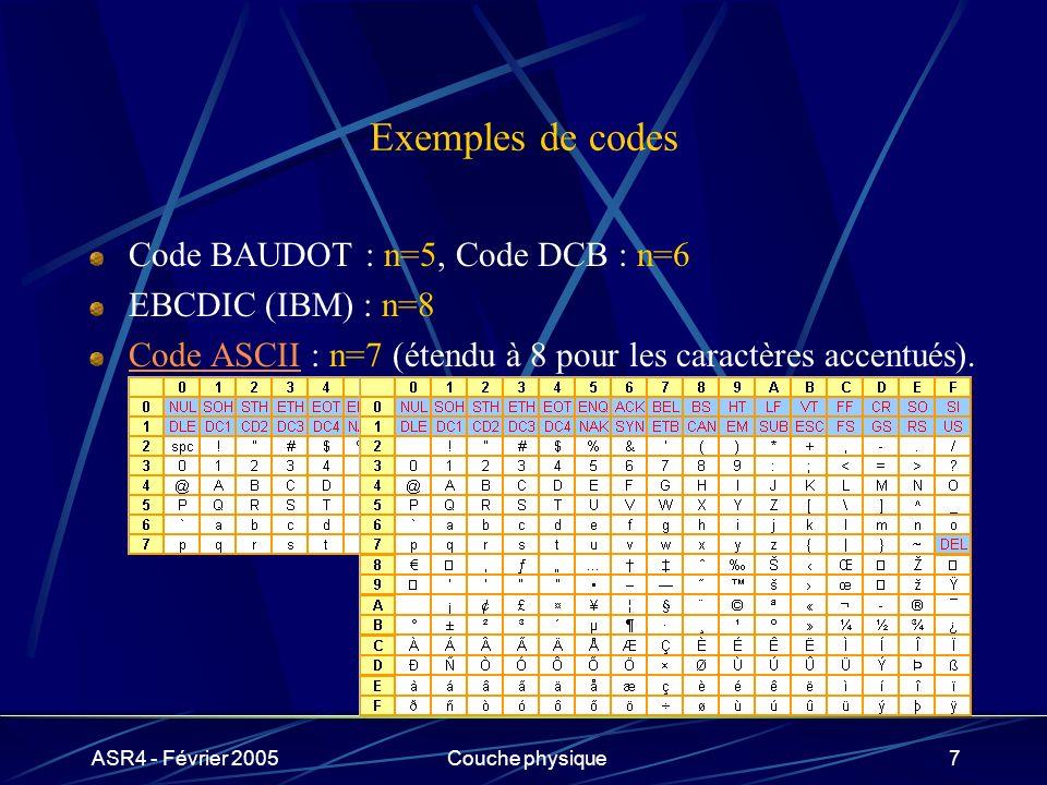 ASR4 - Février 2005Couche physique7 Exemples de codes Code BAUDOT : n=5, Code DCB : n=6 EBCDIC (IBM) : n=8 Code ASCIICode ASCII : n=7 (étendu à 8 pour