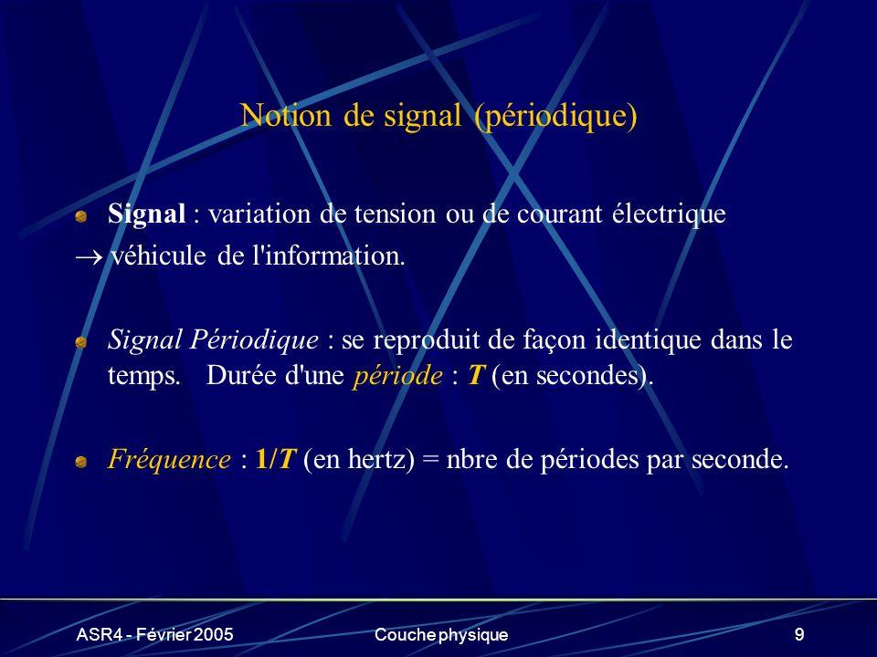 ASR4 - Février 2005Couche physique9 Notion de signal (périodique) Signal : variation de tension ou de courant électrique véhicule de l'information. Si