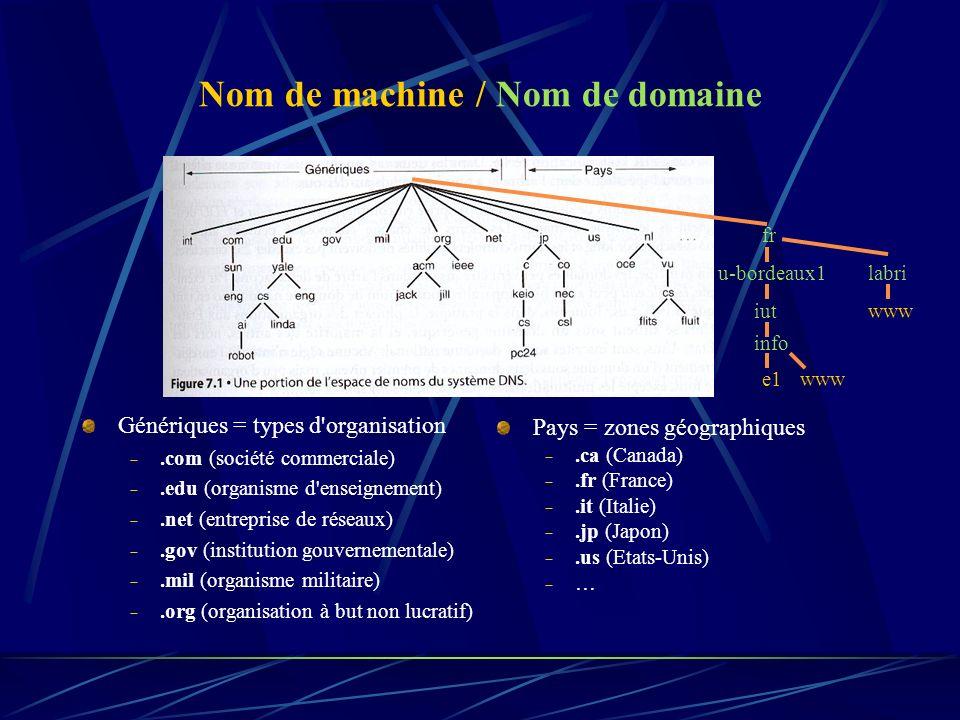 Nom de machine / Nom de domaine Génériques = types d'organisation.com (société commerciale).edu (organisme d'enseignement).net (entreprise de réseaux)