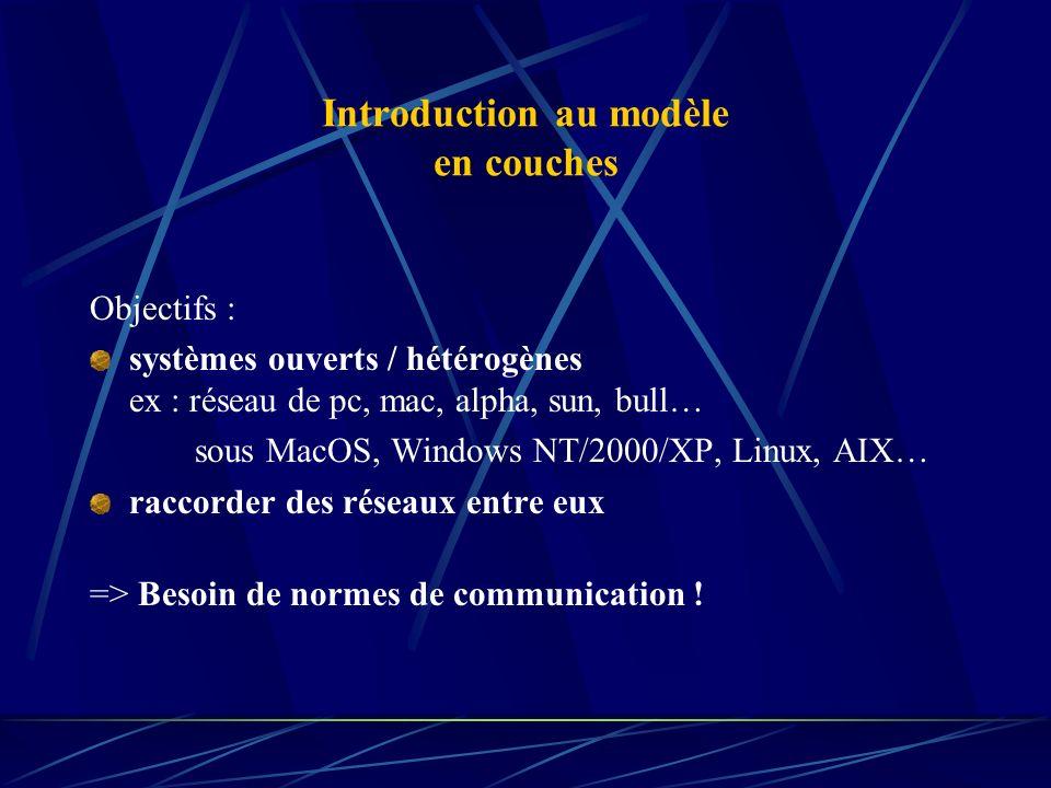 Introduction au modèle en couches Objectifs : systèmes ouverts / hétérogènes ex : réseau de pc, mac, alpha, sun, bull… sous MacOS, Windows NT/2000/XP,
