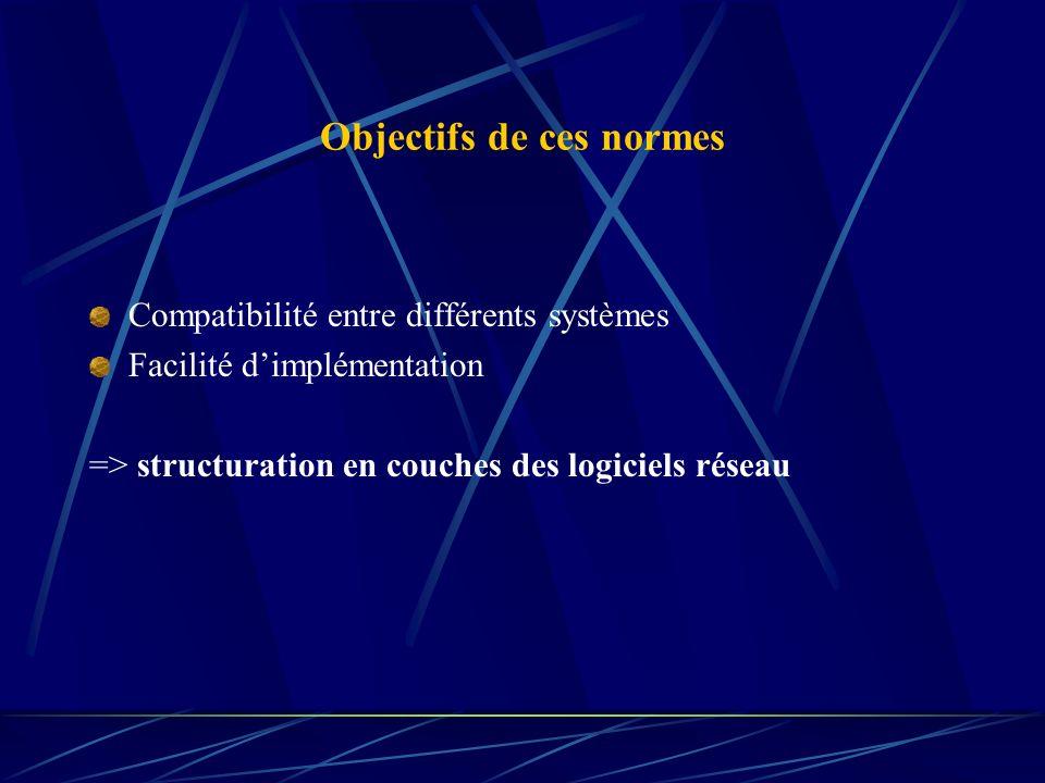 Objectifs de ces normes Compatibilité entre différents systèmes Facilité dimplémentation => structuration en couches des logiciels réseau
