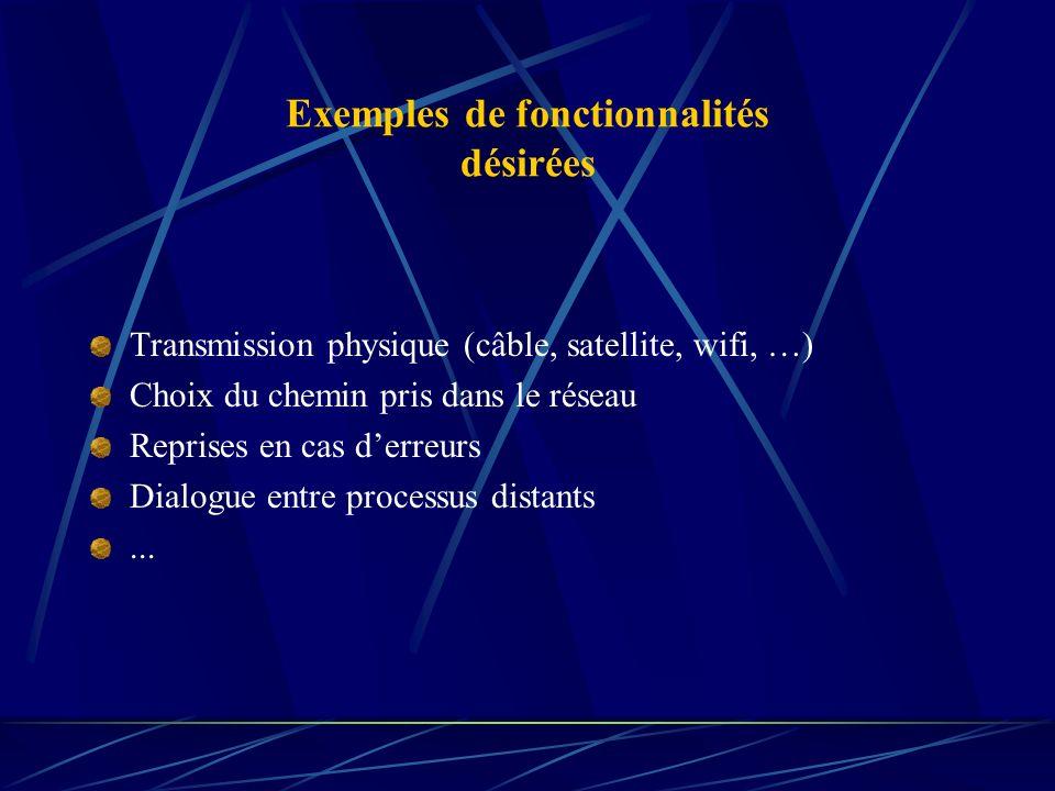 Exemples de fonctionnalités désirées Transmission physique (câble, satellite, wifi, …) Choix du chemin pris dans le réseau Reprises en cas derreurs Di
