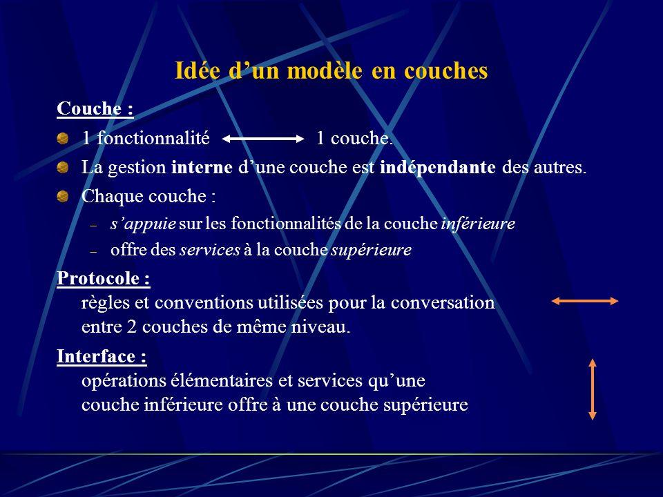 Idée dun modèle en couches Couche : 1 fonctionnalité 1 couche. La gestion interne dune couche est indépendante des autres. Chaque couche : sappuie sur