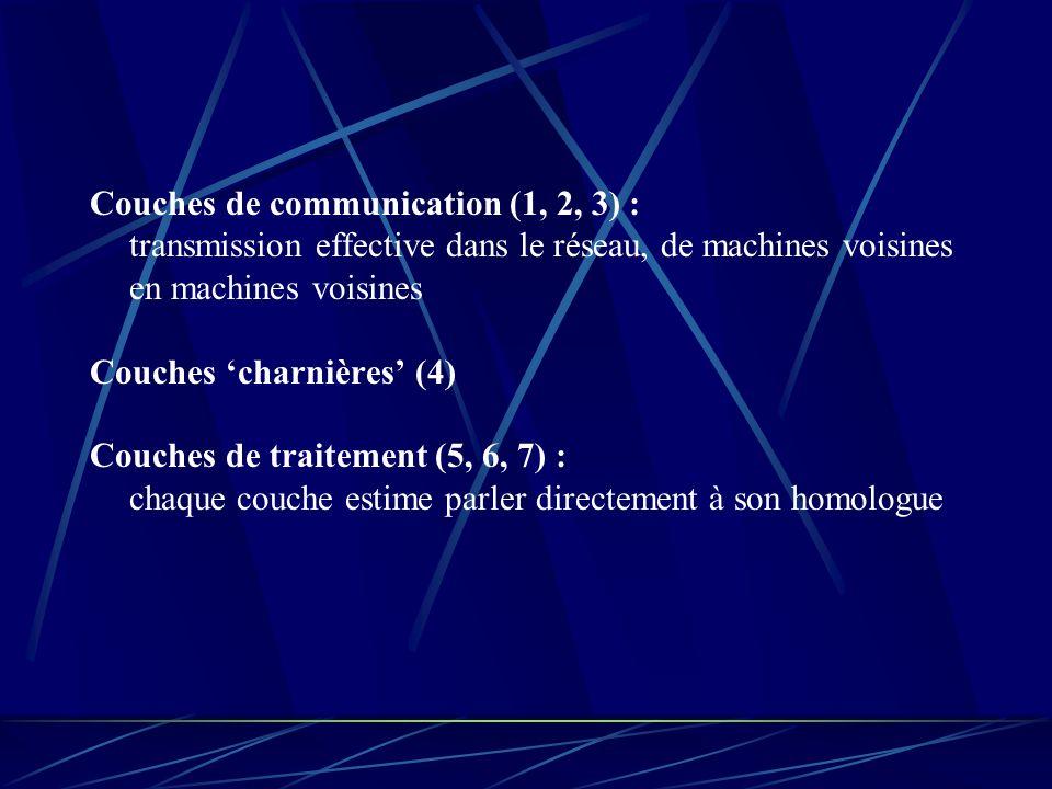Couches de communication (1, 2, 3) : transmission effective dans le réseau, de machines voisines en machines voisines Couches charnières (4) Couches d