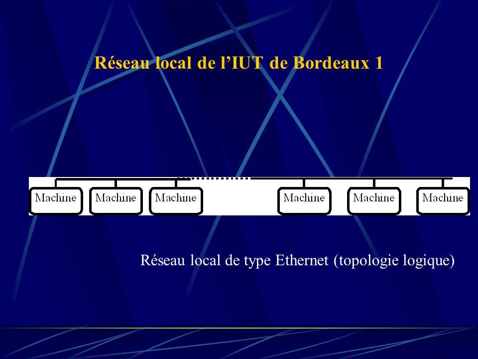 BIBLIOGRAPHIE Réseaux - 3ème édition (4ème) Andrew Tanenbaum -- InterEditions – 1997 (2003) Réseaux et télématique (Tome 1, 2ème édition) Guy Pujolle et al.